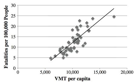 Figure 1. Traffic fatality rates versus VMT per capita (source: Garceau et al. 2013)