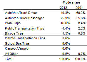 Figure 1. California mode shares. Source: California Household Surveys, Caltrans.