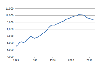 Annual VMT per capita in the United States.  Source: FHWA and Census Bureau