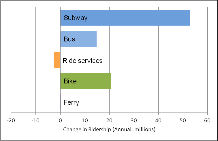 Figure 1. Change in ridership, New York, 2012-3. (Schaller Consulting)