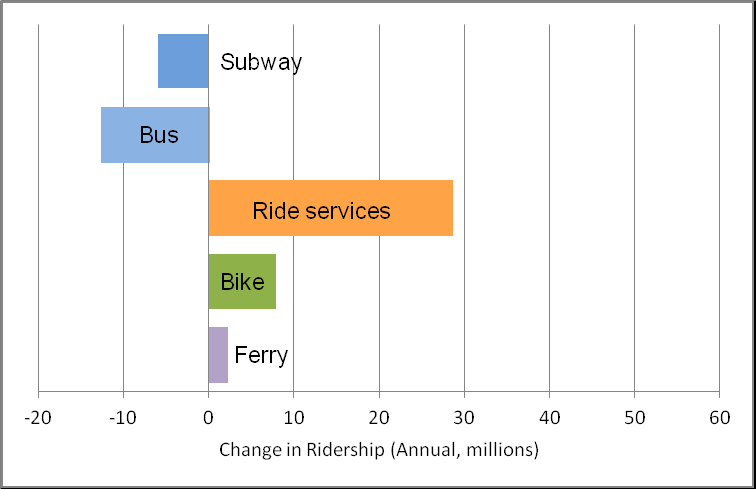 Figure 2. Change in ridership, New York, 2015-6. (Schaller Consulting)