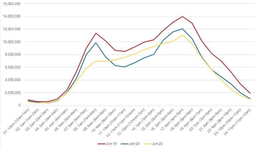 Graph showing VMT by hour in Washington, DC. The graph compares June 2019, January 2020, and June 2020.