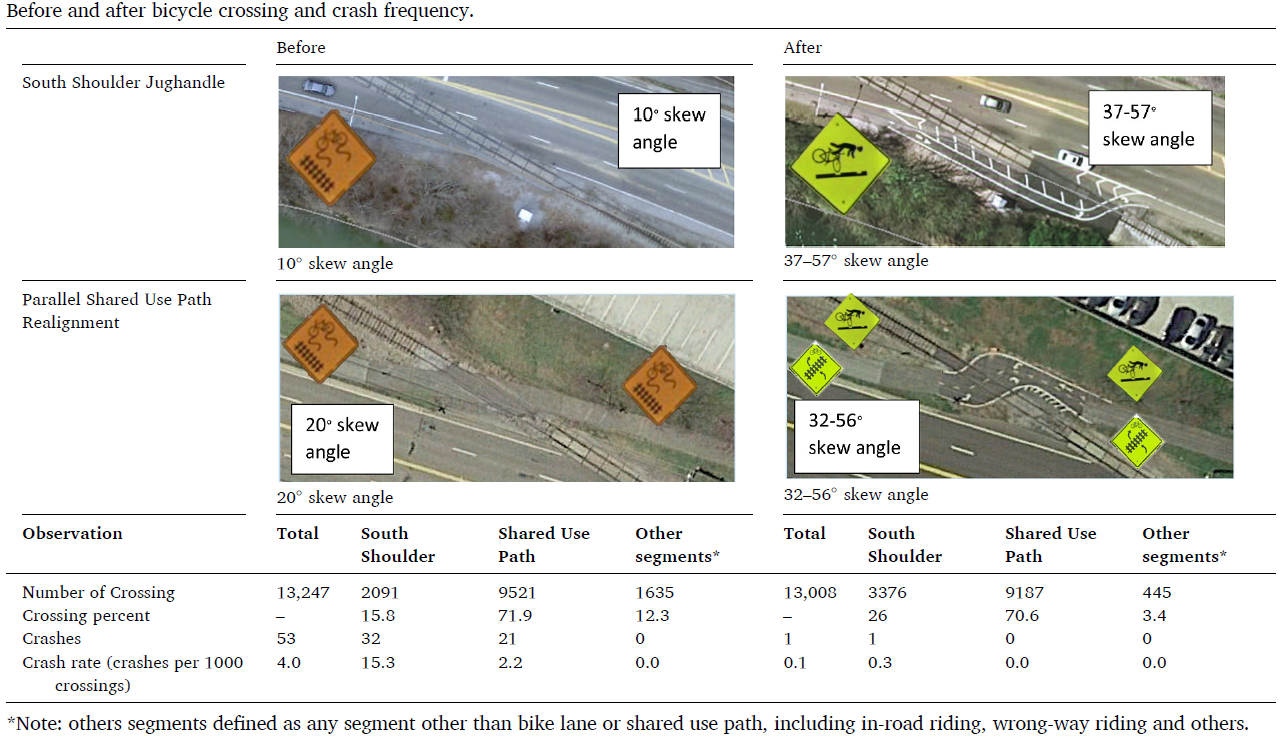 Chart comparison between bicycle crashes before and after jughandle installation