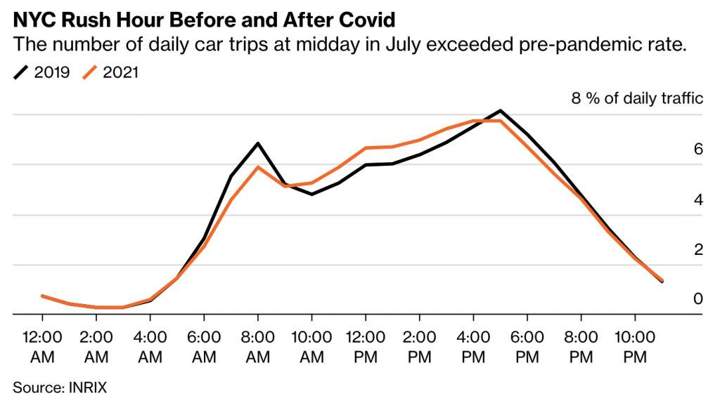 NYC rush hour before and after COVID: The number of daily car trips at midday in July exceed pre-pandemic rate.